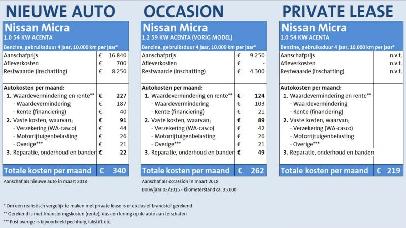 Auto via private lease bij ANWB