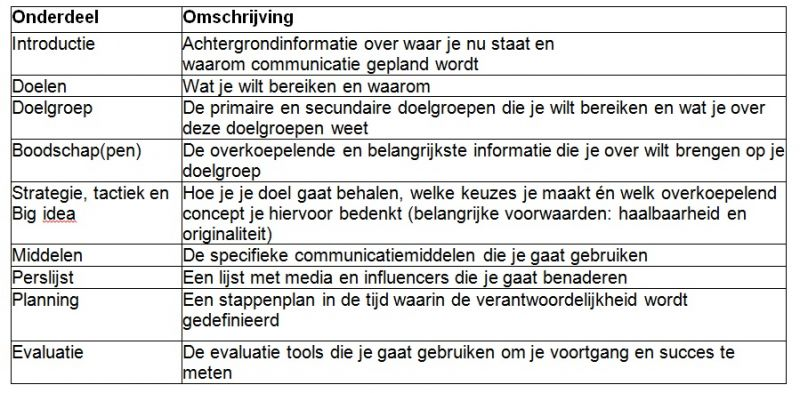 template communicatieplan